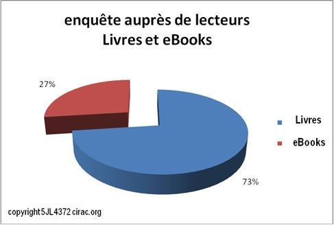 Premiers résultats de l'enquête CIRAC sur les livres et les eBooks